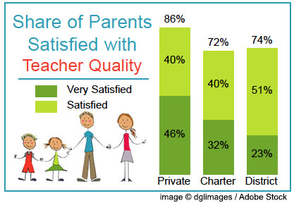 Cape private school facts january 3 2017 private school parents are significantly more satisfied with the schools their children attend than are parents from other sectors fandeluxe Image collections